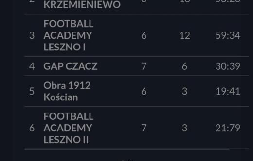 Tabela AP Reissa Kobylin